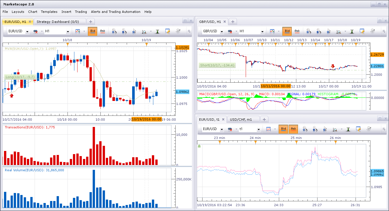 FXCM Trading Station Marketscope 2.0 charting Windows