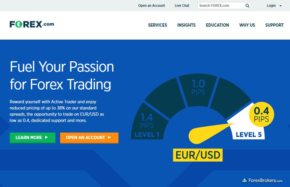Forex.com (GAIN Capital) Homepage