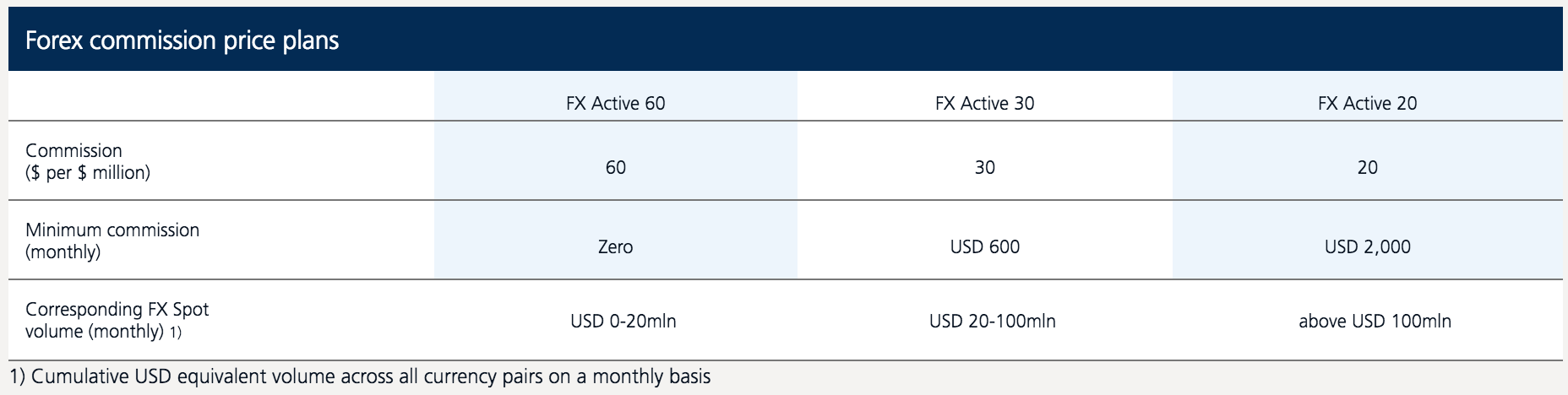 SaxoBank Commission Based Pricing Table