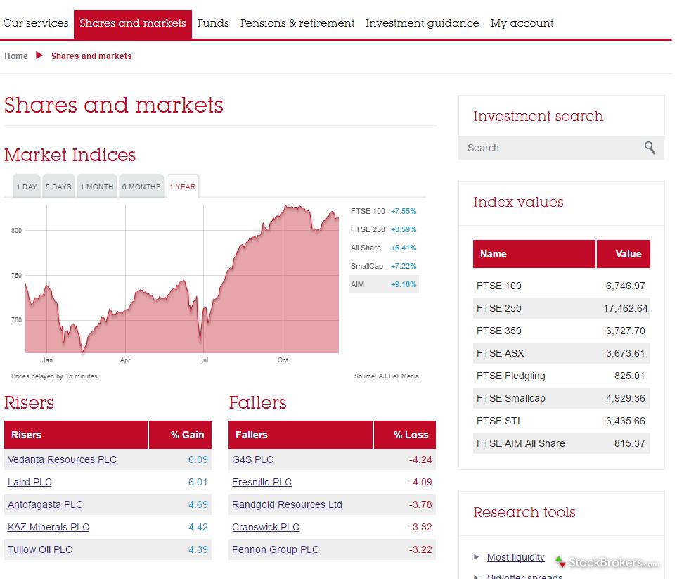 AJ Bell Youinvest Trading Platform