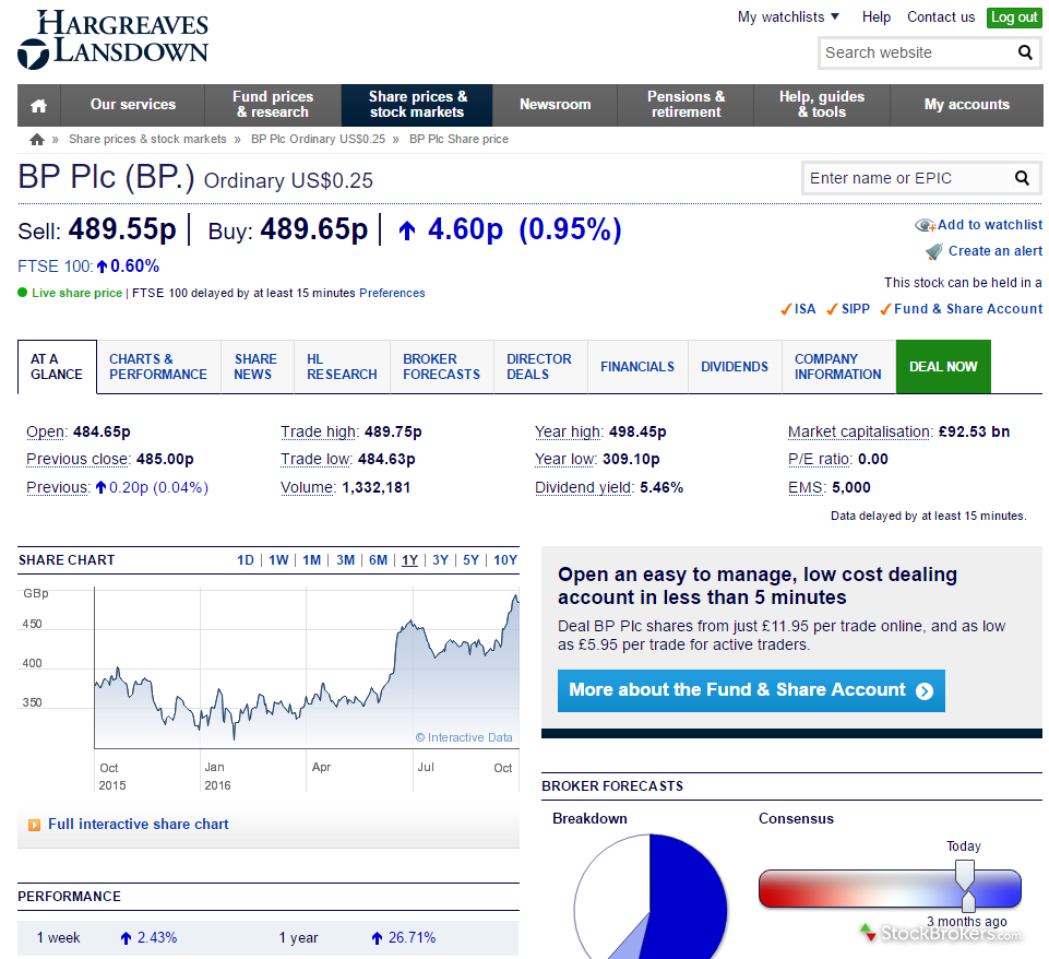 Hl Stock Quote Hargreaves Lansdown Review  Uk.stockbrokers