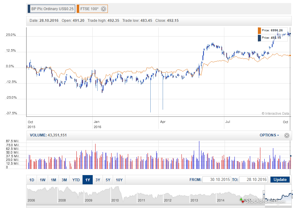 Hargreaves Lansdown Website Charting