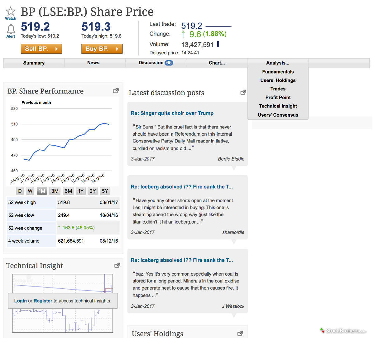 Interactive Investor Trading Platform