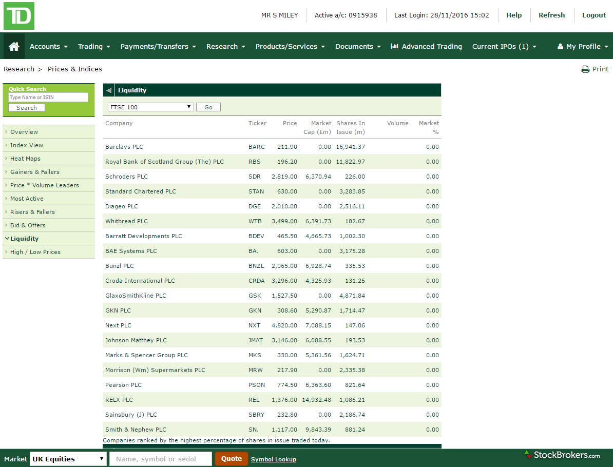 TD Direct Investing Quote Screen