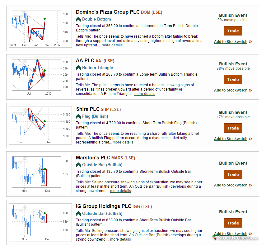 TD Direct Investing Trading Ideas