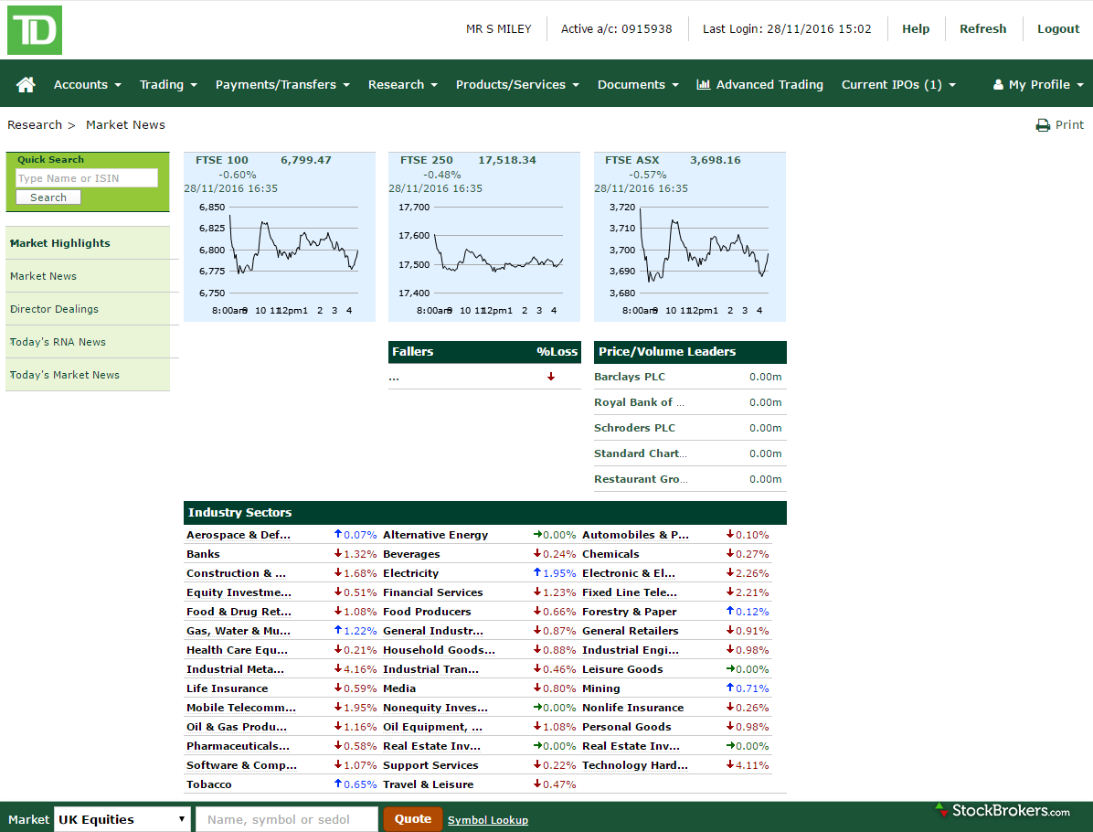 TD Direct Investing Market Highlights
