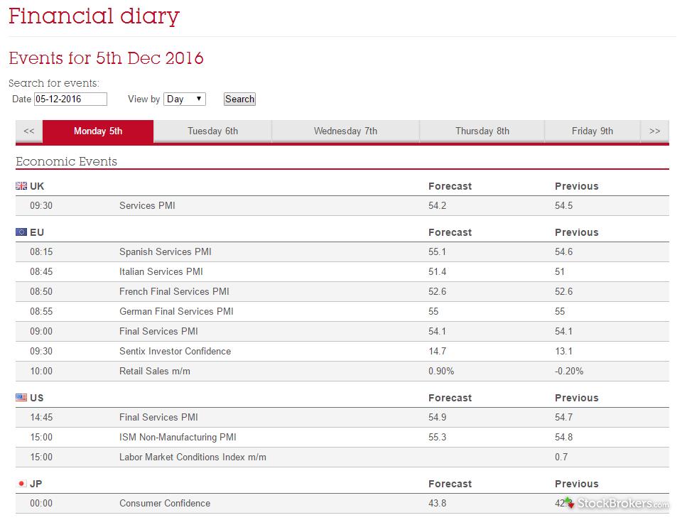 A J Bell Financial Diary