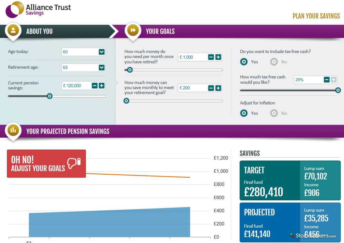 Alliance Trust Savings Pension Calculator