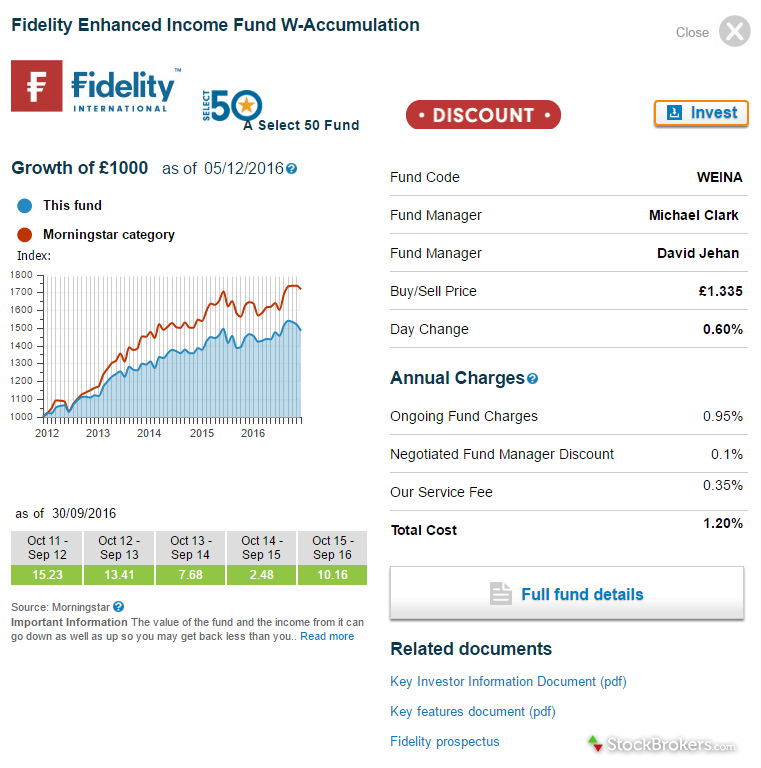 Fidelity International Research Snapshot