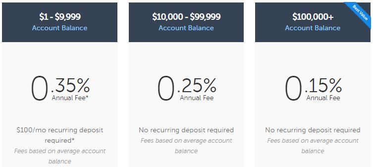 Betterment Plus and Premium advisory fee