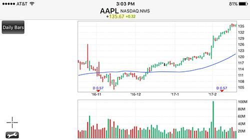 Interactive Brokers mobile stock chart