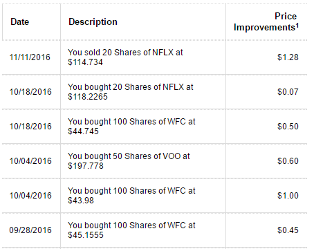Fidelity order history price improvement