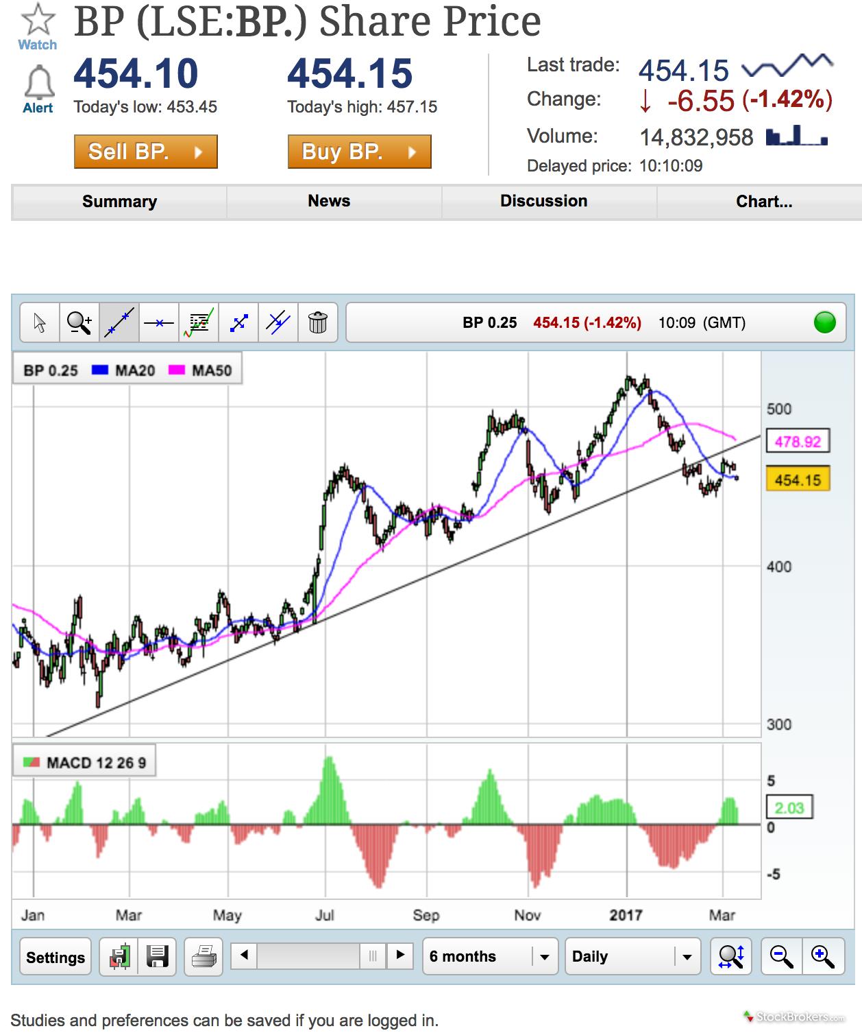 Interactive Investor Website Charting