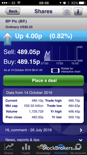 Hargreaves Lansdown Mobile Quote Screen