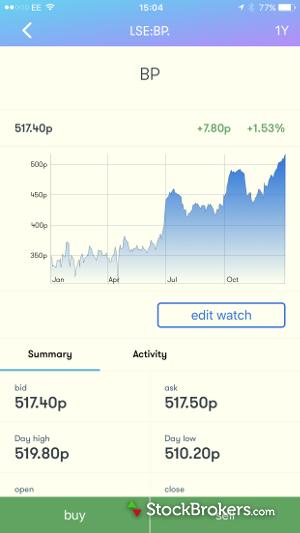 Interactive Investor Mobile Quote Screen