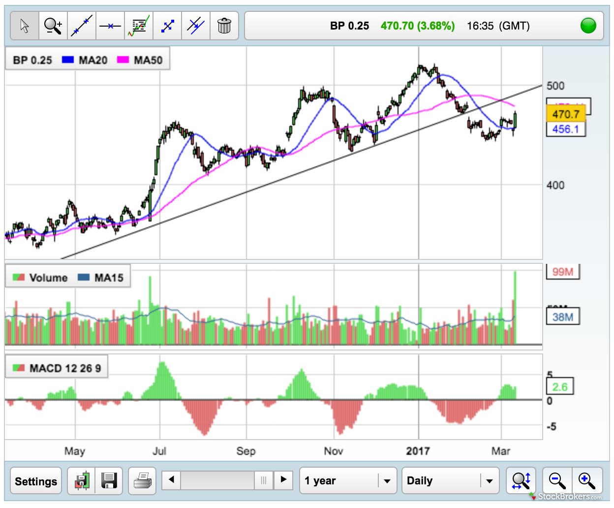 Interactive Investor Charting