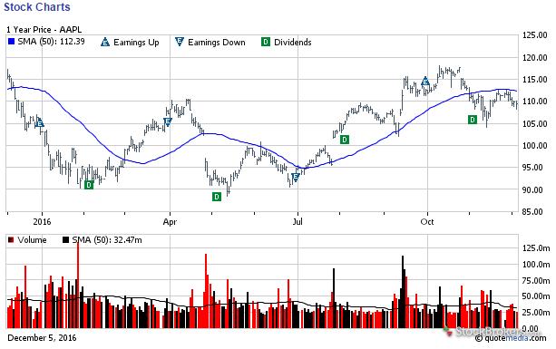 ChoiceTrade stock chart