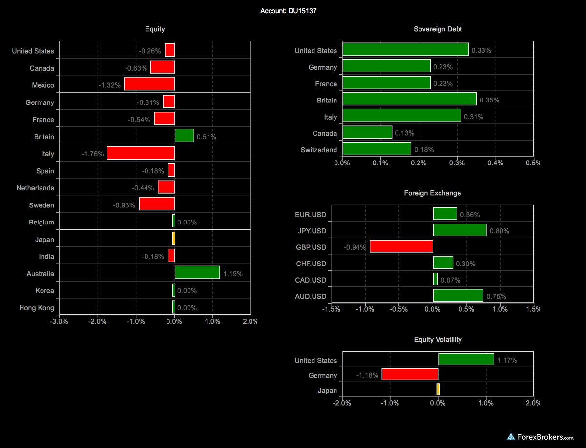 Interactive Brokers heatmap