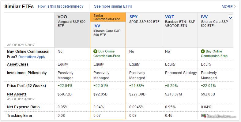 Fidelity similar ETFs comparison