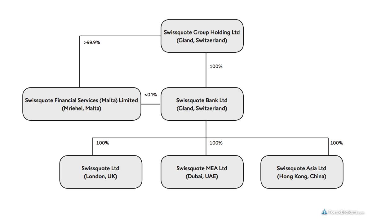 Swissquote organizational structure