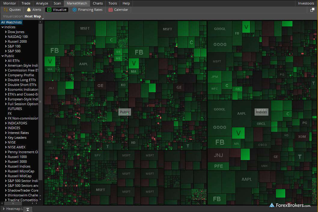 thinkorswim desktop heatmap