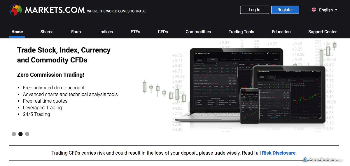 Markets.com Homepage
