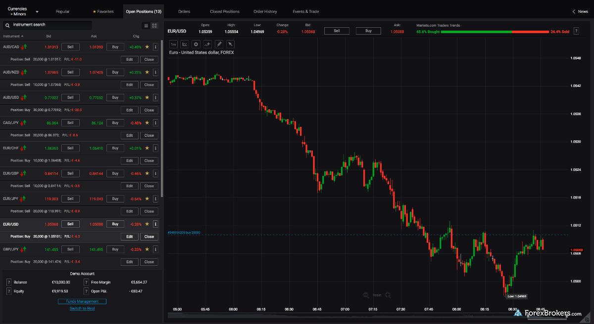 Markets.com Web Trader