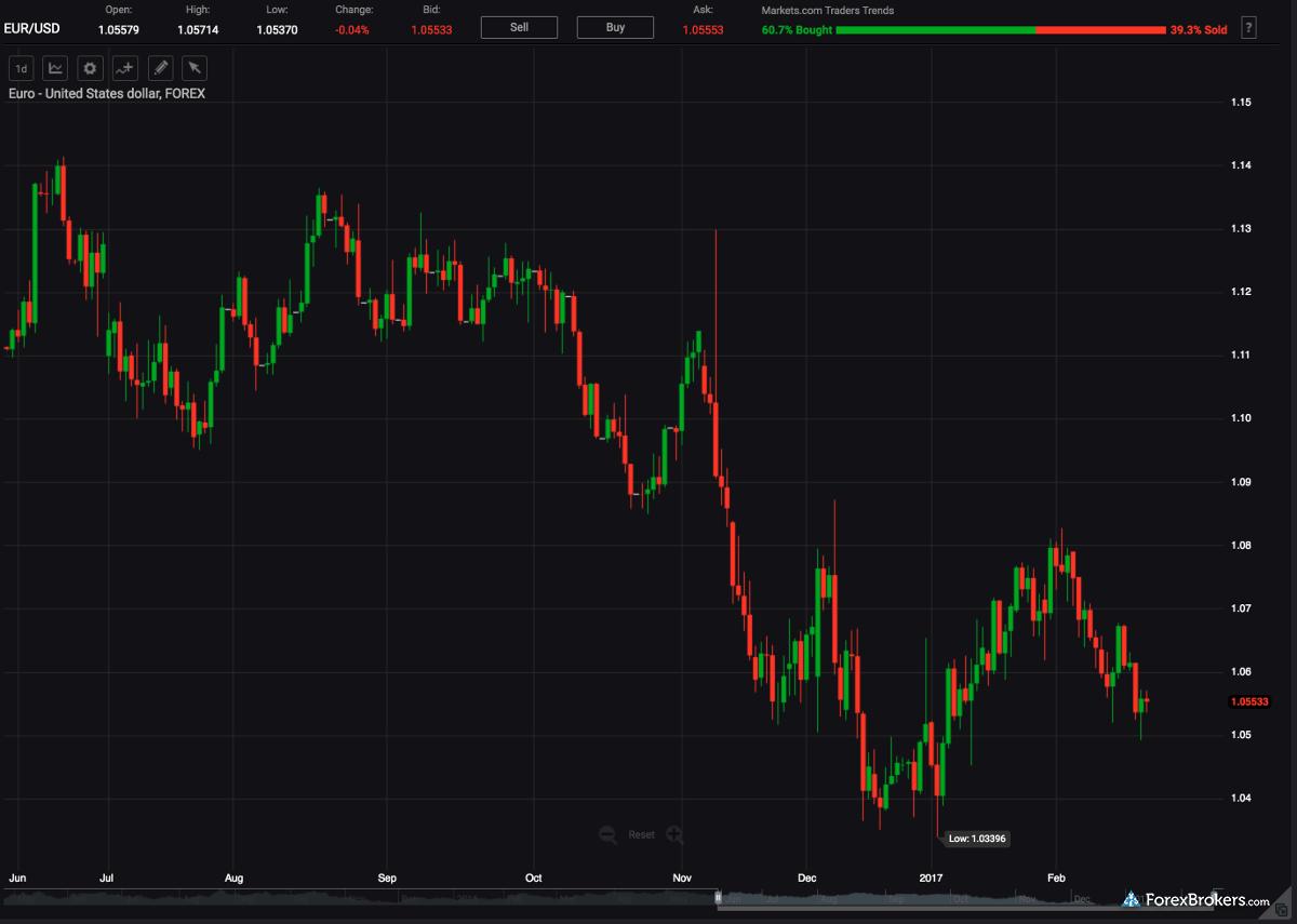 Markets.com Charting