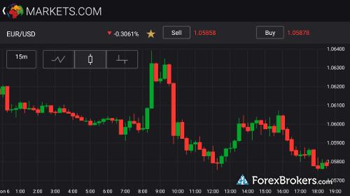 Markets.com mobile app charting