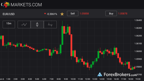 Markets.com Mobile App Chart