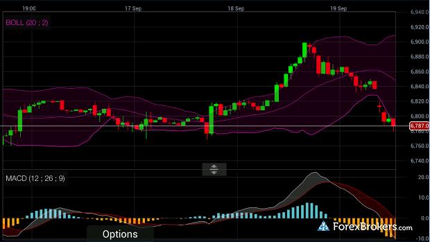 CMC Markets Mobile App Chart