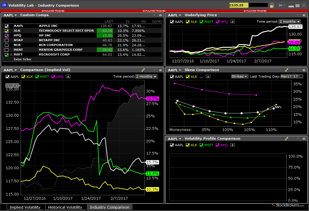 Interactive Brokers TWS Volatility Lab