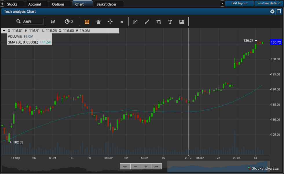 Just2Trade+ stock chart
