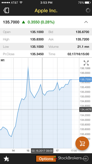 Just2Trade mobile stock chart