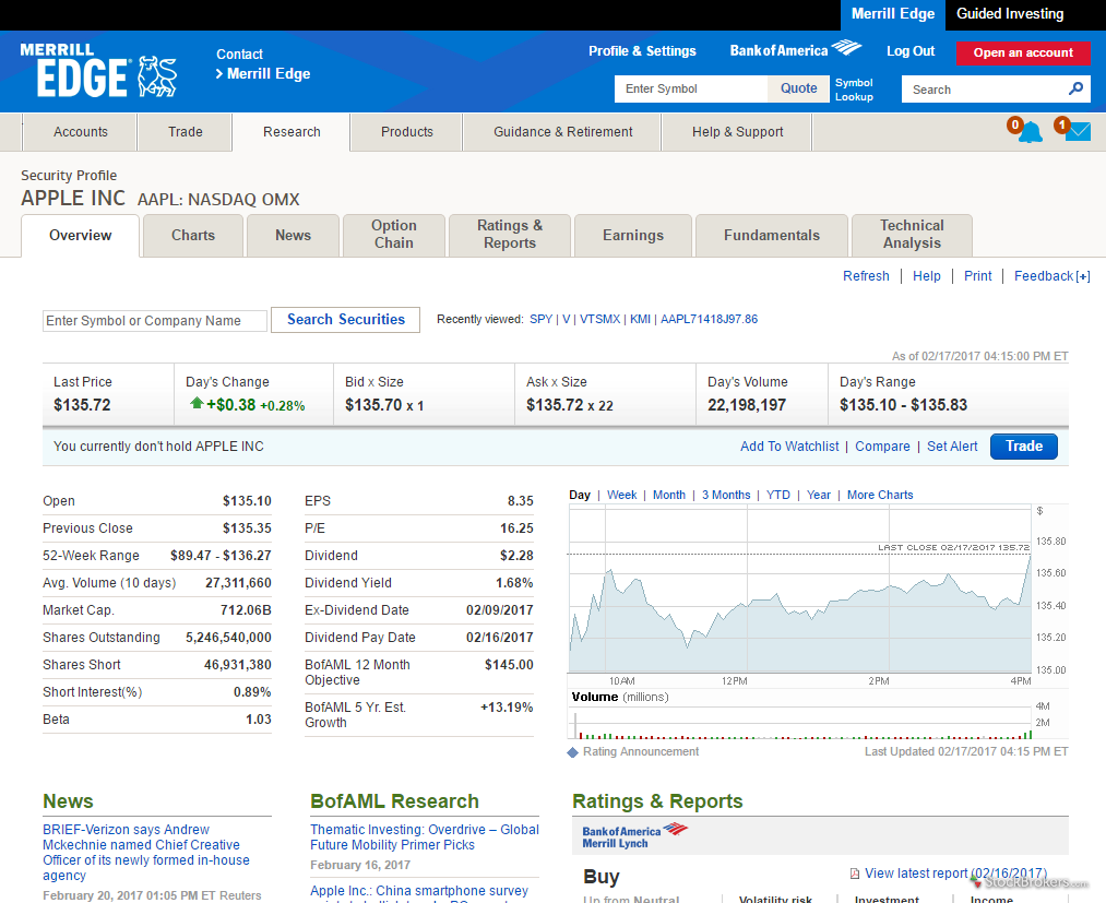Scottrade Stock Quotes Merrill Edge Review  Stockbrokers