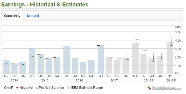 Merrill Edge historical earnings