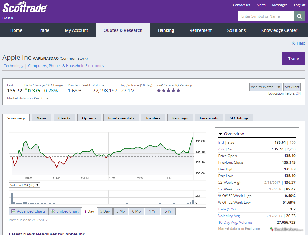 Scottrade Quotes And Research Scottrade Review  Stockbrokers