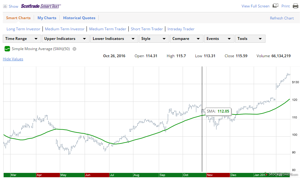 Scottrade stock chart