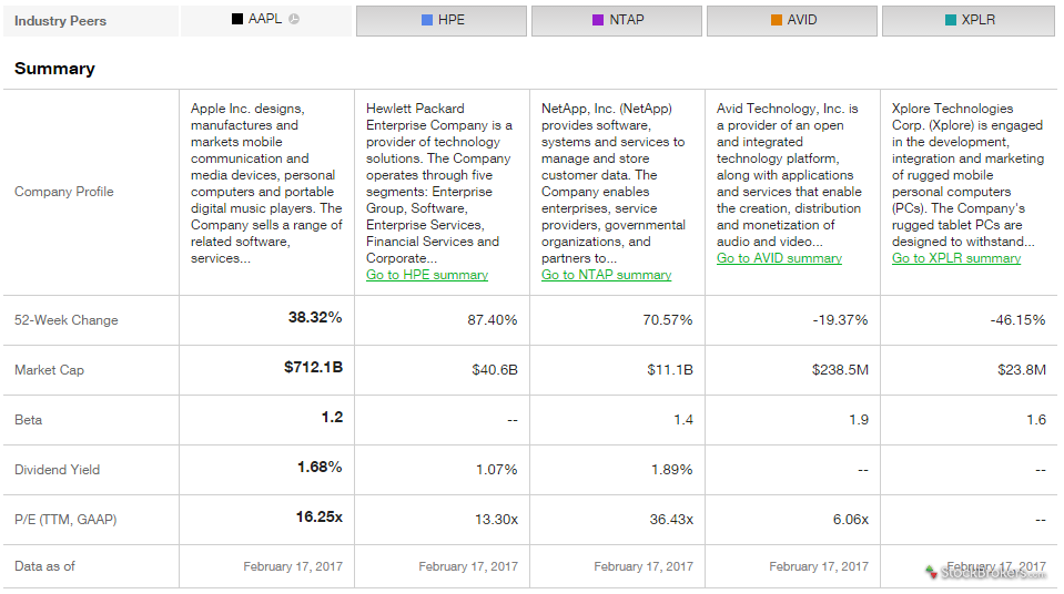 TD Ameritrade peer comparison