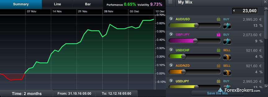 CMC Markets NextGeneration Web Portfolio Mixer