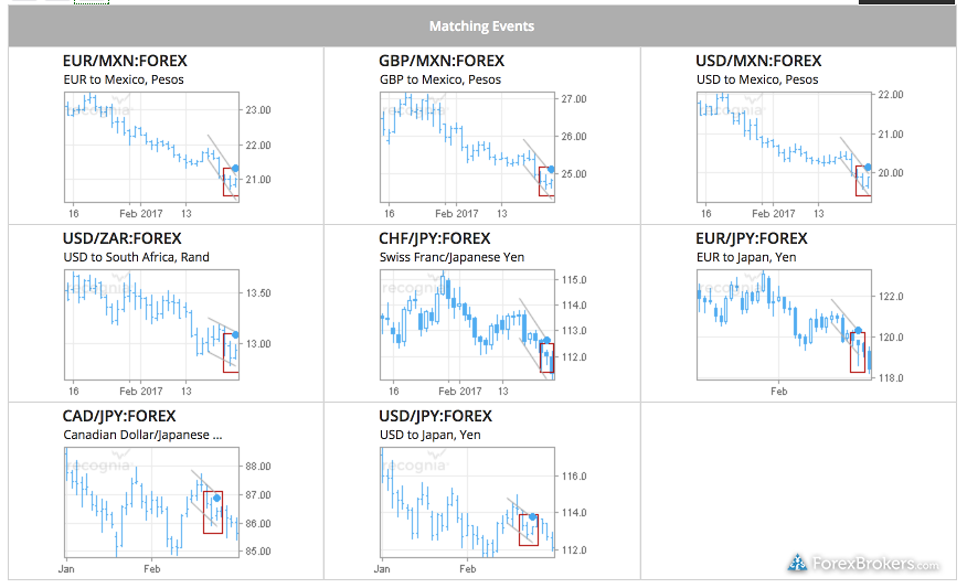 City Index Recognia Charting Analysis Trade Ideas