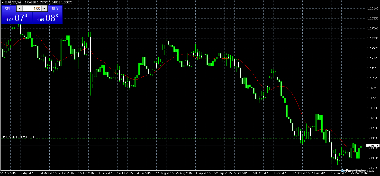 FXOpen Charting