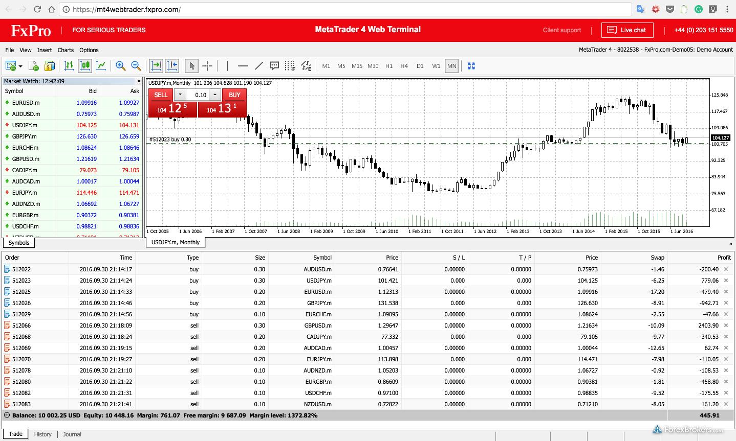FxPro Web Platform