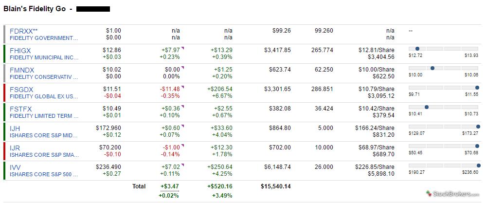 Fidelity Go portfolio holdings