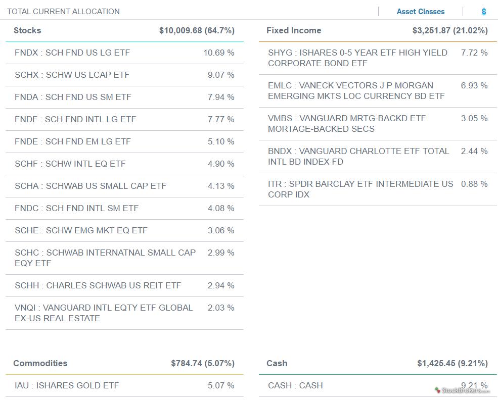 Schwab Intelligent Portfolios portfolio holdings