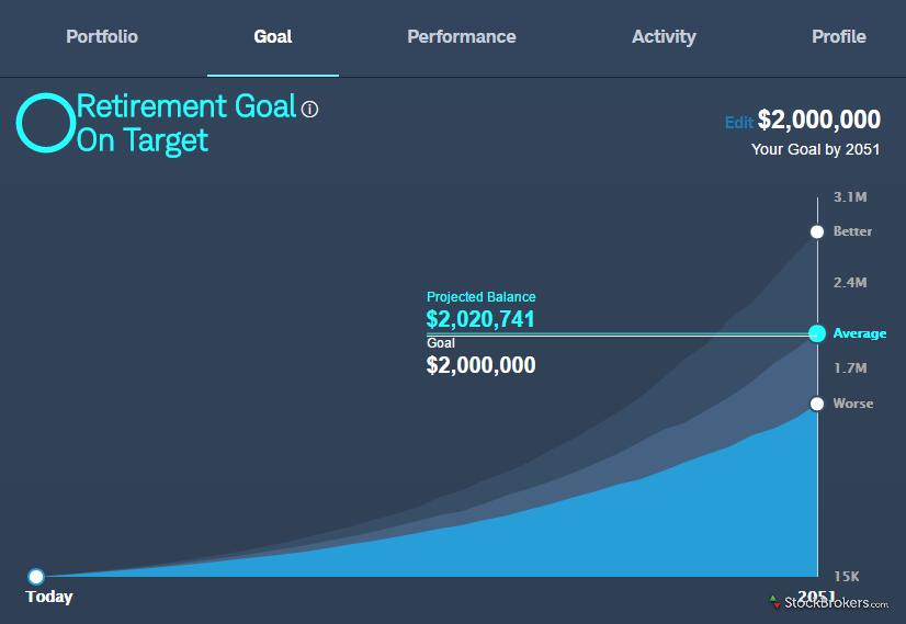 Schwab Intelligent Portfolios goal summary