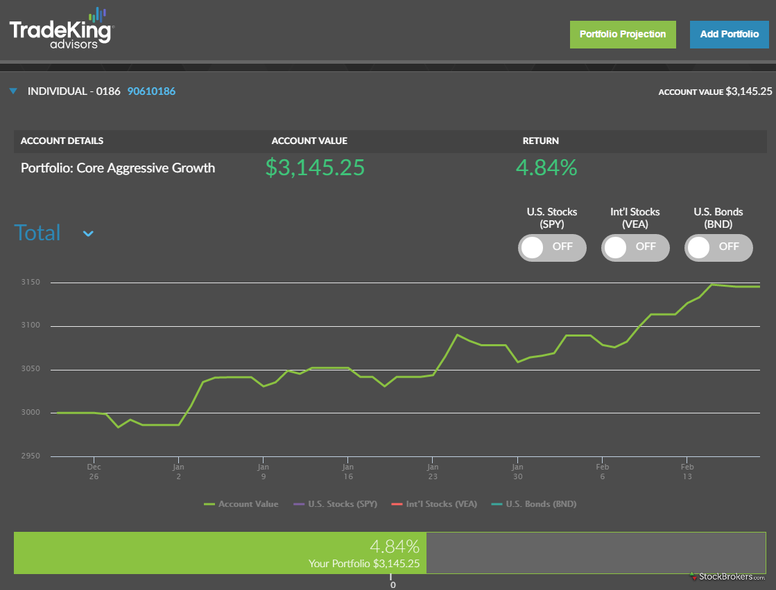 Ally Invest Advisors Client Dashboard