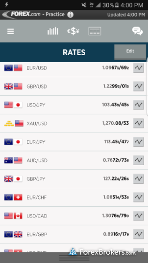Forex.com (GAIN Capital) Mobile App Quote Screen