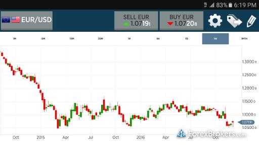 Forex.com (GAIN Capital) Mobile App Chart