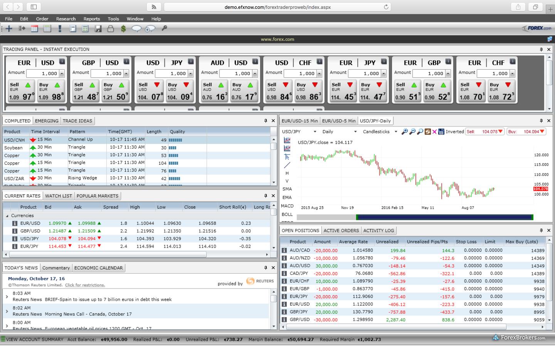 Forex.com (GAIN Capital) Web Platform